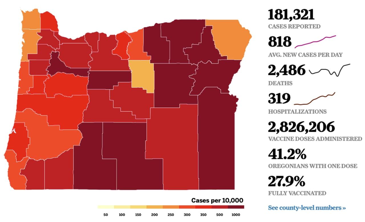 Coronavirus in Oregon: Die Anzahl der Krankenhausaufenthalte hat das 300-fache überschritten, was zu erneuten Handelsbeschränkungen führte