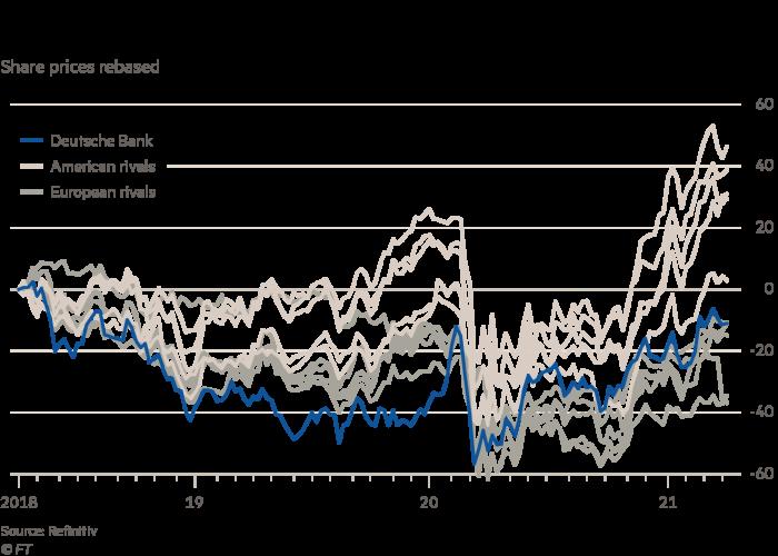 Deutsche Bank im Vergleich zu Wettbewerbern