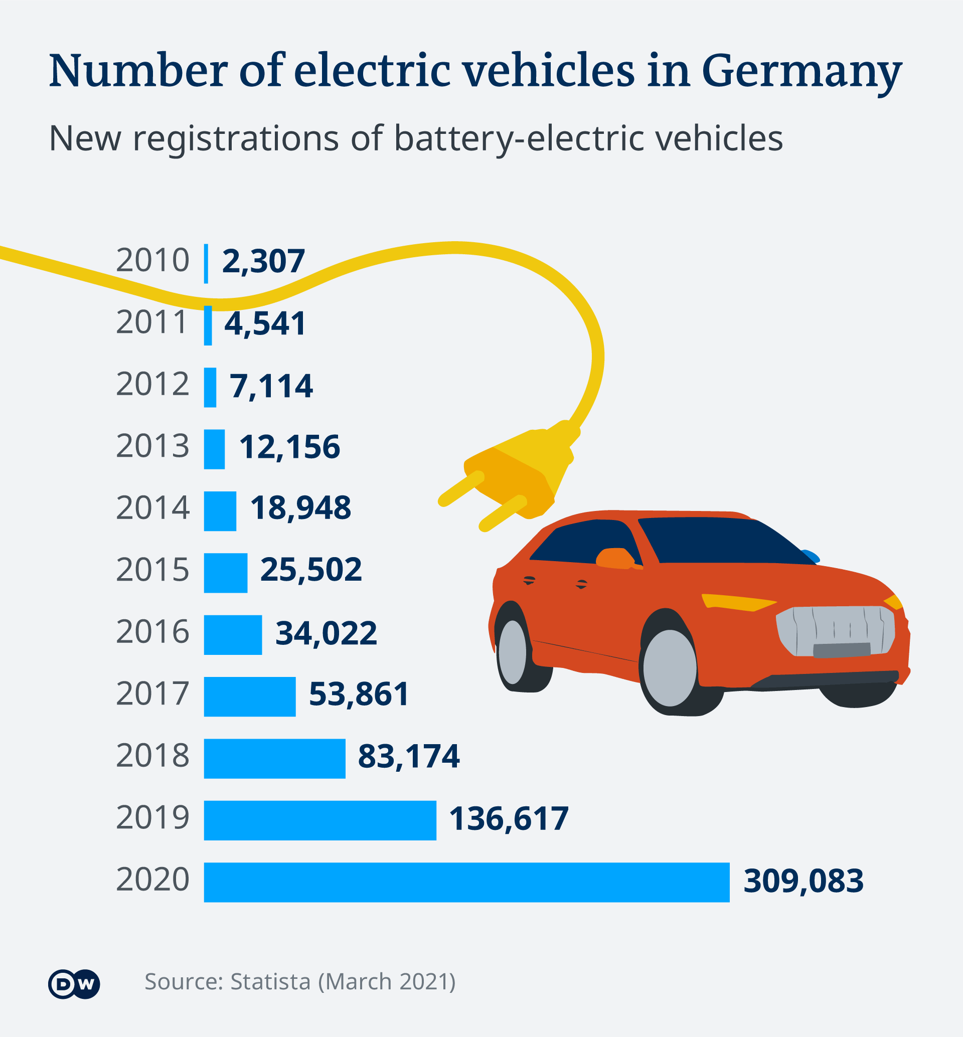 Anzahl neu zugelassener Batteriefahrzeuge in Deutschland