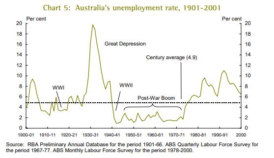 Arbeitslosenquote in Australien im 20. Jahrhundert