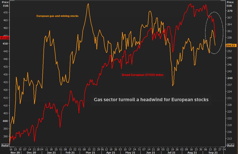 Turbulenzen im Gassektor sind ein Gegenwind für europäische Aktien