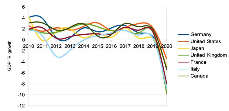 Grafik zum BIP-Wachstum der G7-Staaten