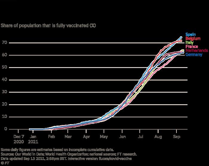 Grafik, die einen geringeren Anteil der vollständig geimpften Bevölkerung in Deutschland im Vergleich zu vergleichbaren europäischen Ländern zeigt, den Anteil der vollständig geimpften Bevölkerung (%)