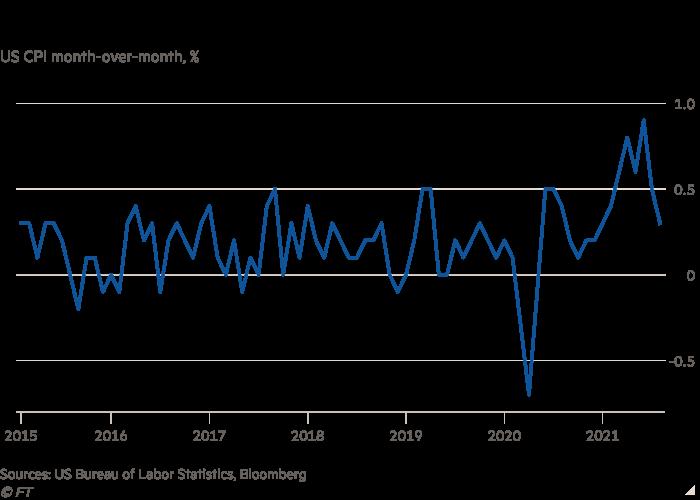 US-CPI-Liniendiagramm auf monatlicher Basis, der Prozentsatz des US-CPI-Wachstums, der eine Verlangsamung zeigt